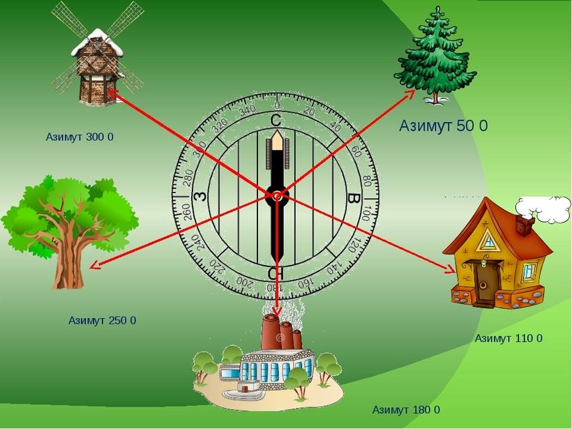 Руководитель игры предварительно определяет по компасу магнитные азимуты на ряд самых удаленных видимых местных предметов.
